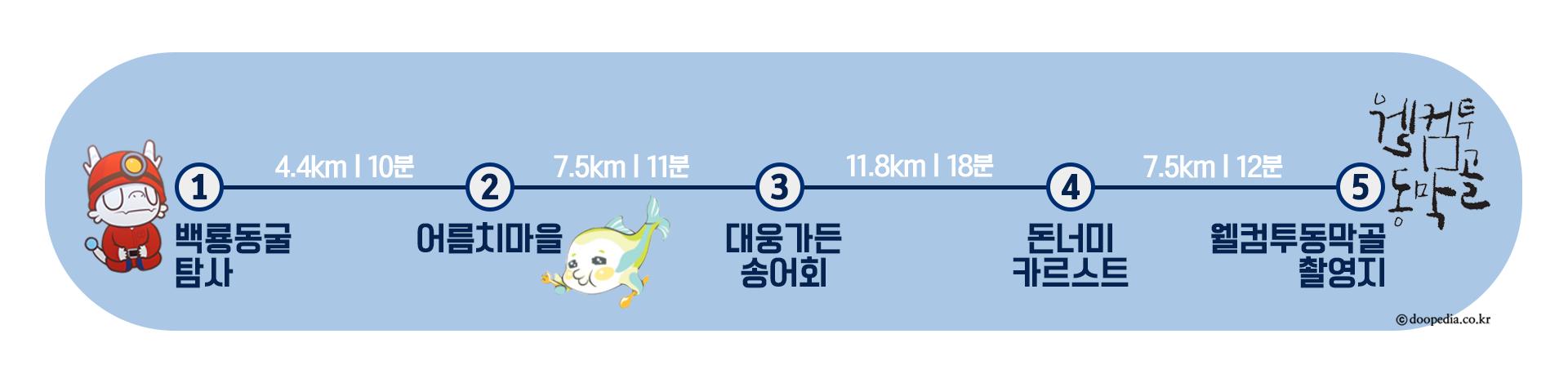 평창)여행코스_경로표시_미탄면(워터마크O).png