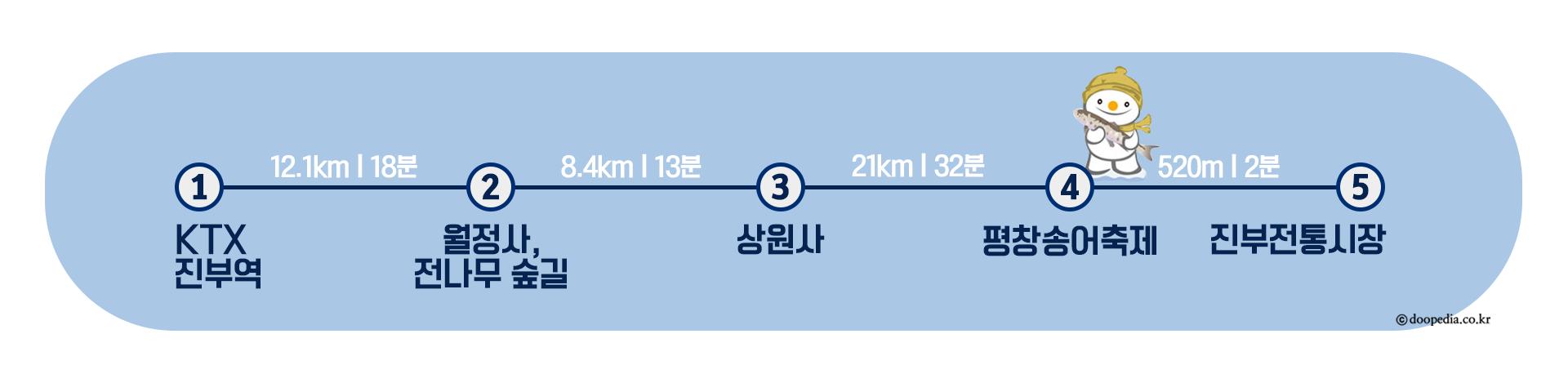평창)여행코스_경로표시_진부면(워터마크O).png