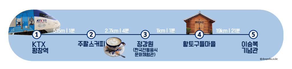 평창)여행코스_경로표시_용평면(워터마크O).png