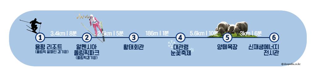 평창)여행코스_경로표시_대관령면(0125수정).png